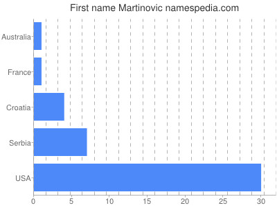 Given name Martinovic
