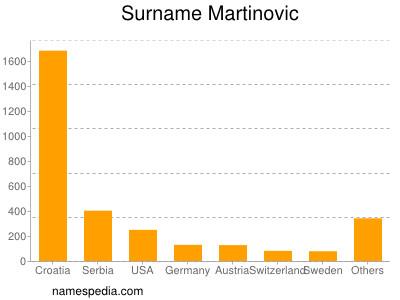 Surname Martinovic