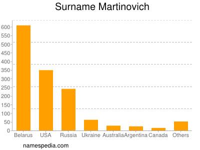 Surname Martinovich