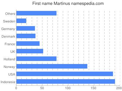 Vornamen Martinus