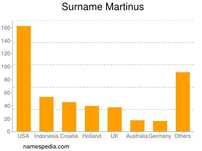 Familiennamen Martinus