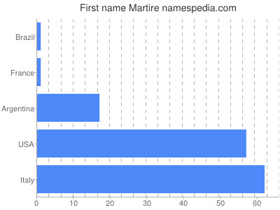 Given name Martire