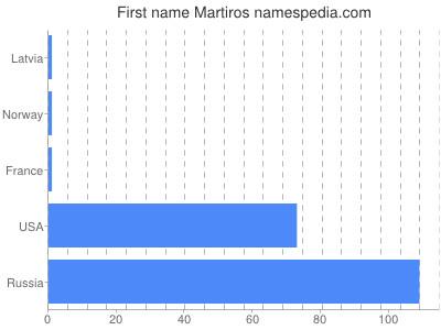 Given name Martiros
