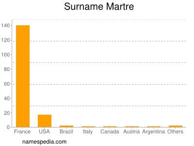 Surname Martre