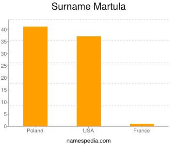 Surname Martula
