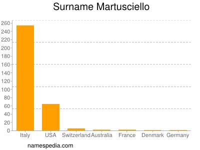 Surname Martusciello