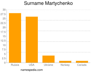 Surname Martychenko