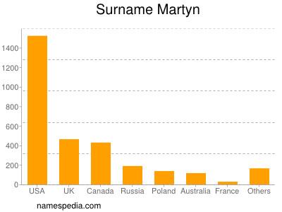 Surname Martyn