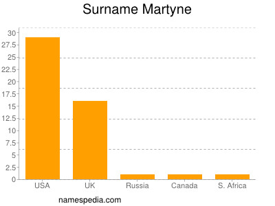 Surname Martyne