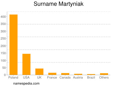 Surname Martyniak