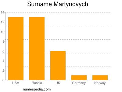 Surname Martynovych