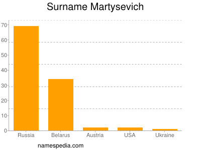 Surname Martysevich