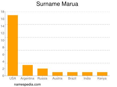 Surname Marua