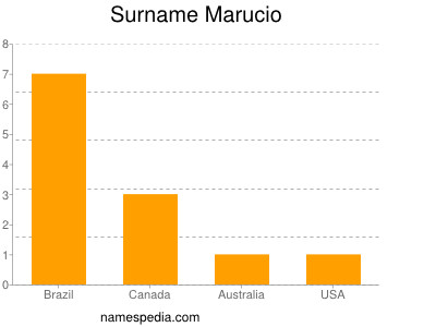 Surname Marucio