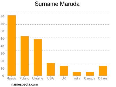 Surname Maruda
