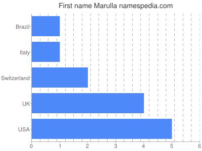 Given name Marulla