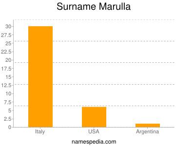 Surname Marulla