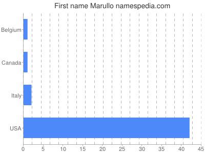 Given name Marullo