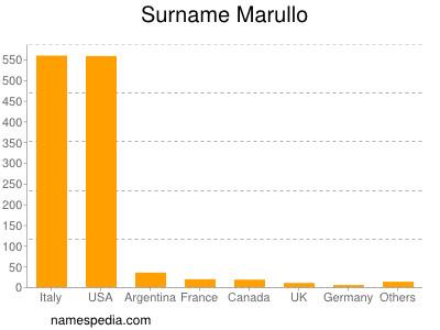 Surname Marullo