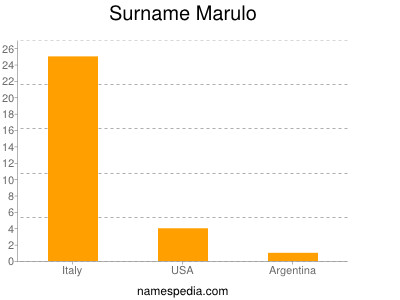 Familiennamen Marulo