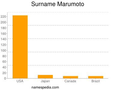 Surname Marumoto