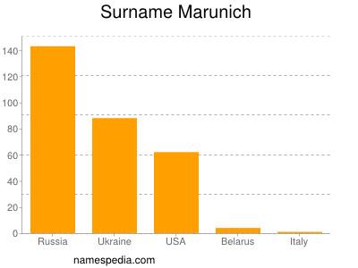 Surname Marunich