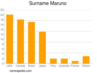 Surname Maruno