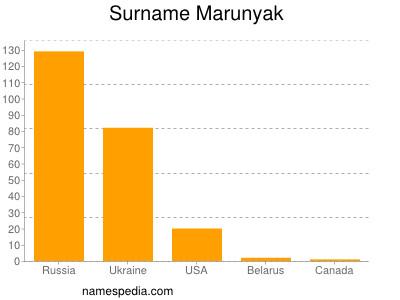Surname Marunyak