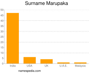 Familiennamen Marupaka