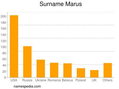 Familiennamen Marus