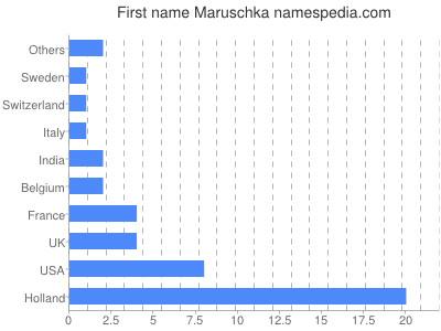 Given name Maruschka
