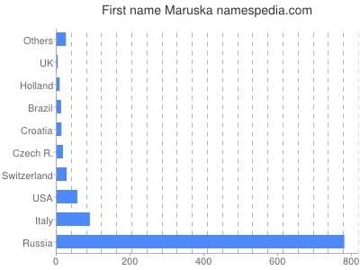 Given name Maruska