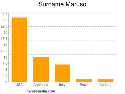 Surname Maruso