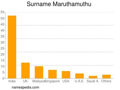Surname Maruthamuthu