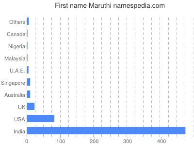 Given name Maruthi