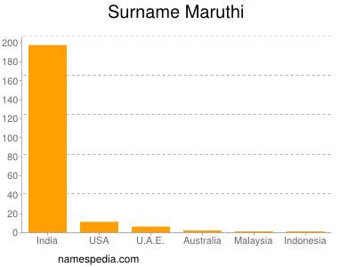 Surname Maruthi