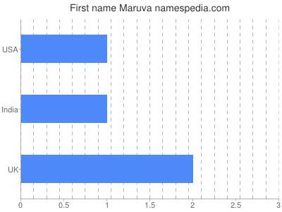 Given name Maruva