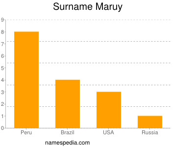 Surname Maruy