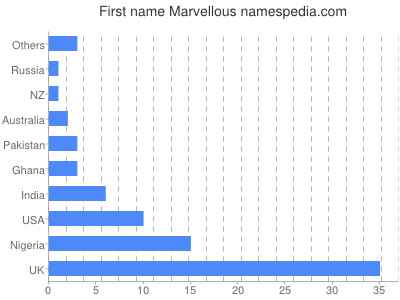 Given name Marvellous