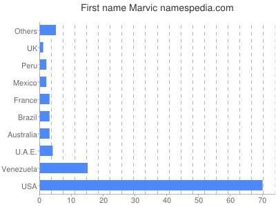 Given name Marvic