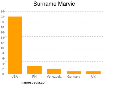 Surname Marvic