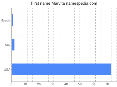 Given name Marvita