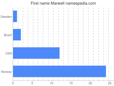 Given name Marwell