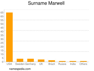 Surname Marwell