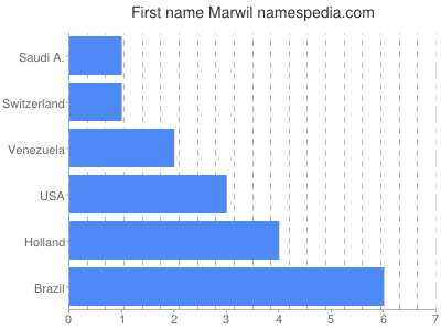 Given name Marwil