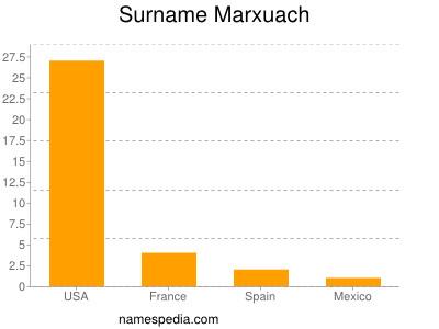 Surname Marxuach