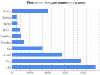 Given name Maryam