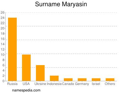 Surname Maryasin