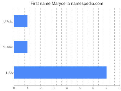 Given name Marycella