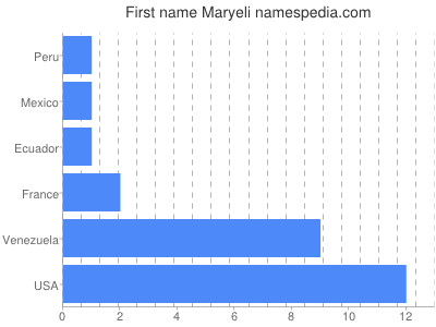 Given name Maryeli
